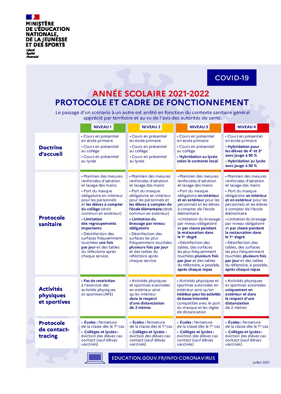 Protocole sanitaire des établissements mis à jour